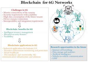 Blockchain for 6G - Figure